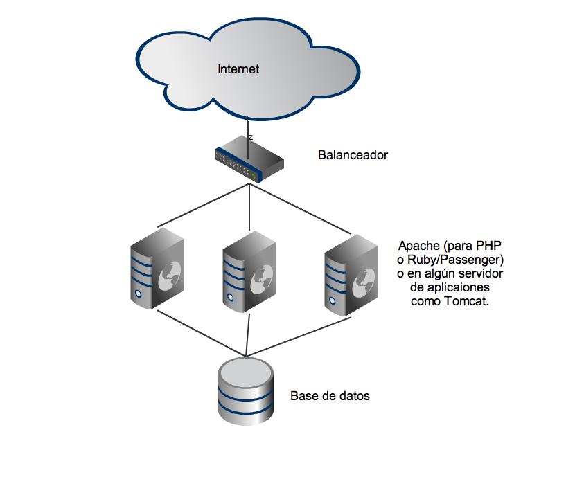 Arquitectura de una aplicación web sencilla